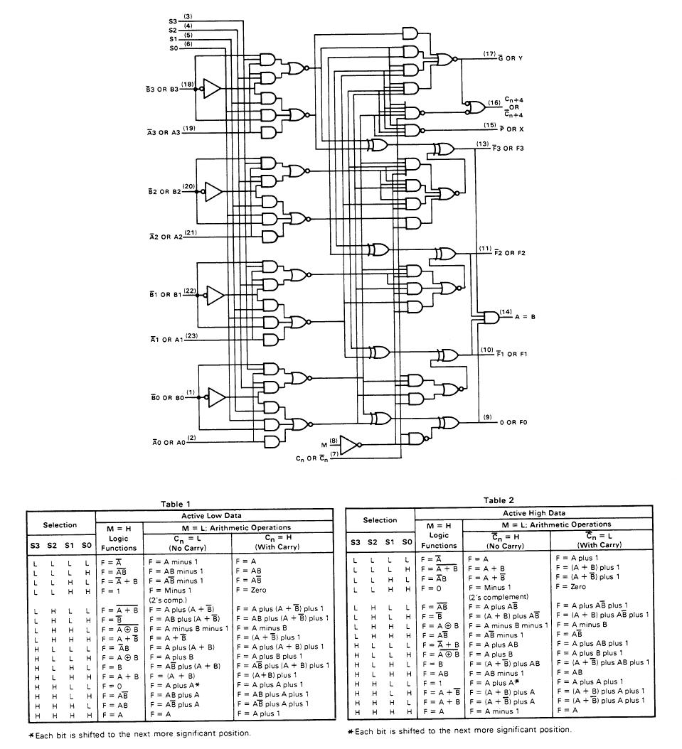 Cbellbo1comput1htmfiles00000052htm Arithmetic Logic Unit Diagram A Functional Block Of The 181 Courtesy Texas Instruments Inc From Ttl Data Book 2nd Edition 1976 P 7 273 280