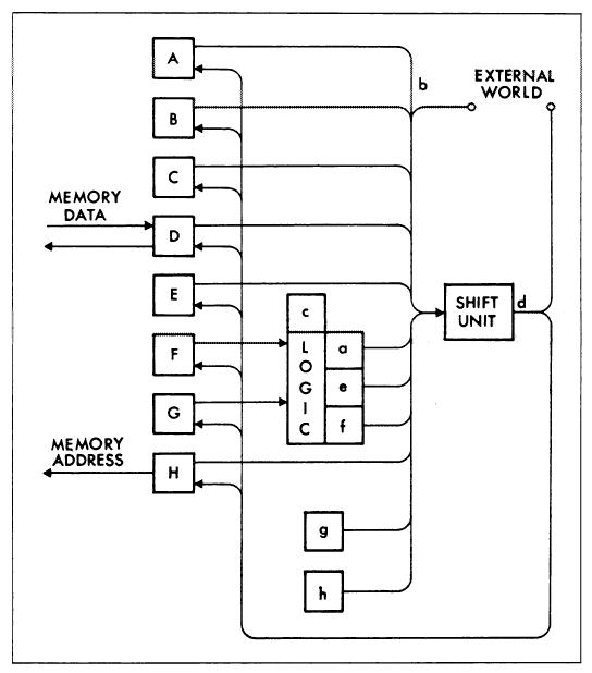 zero instruction set computer