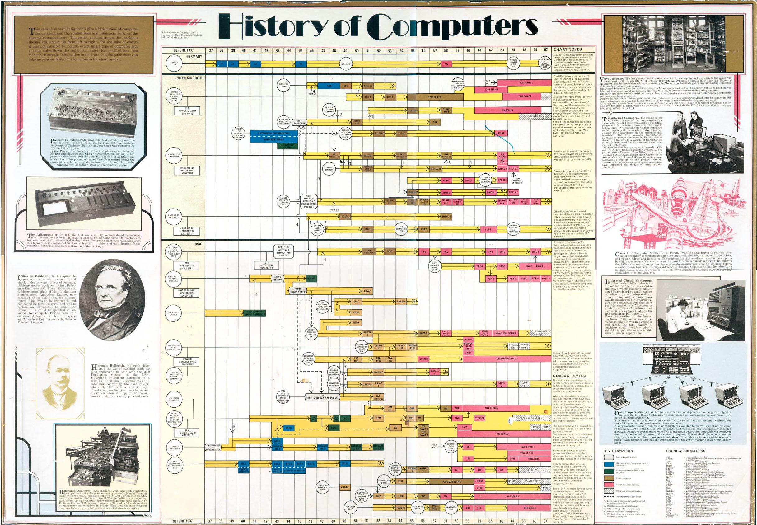 Computer History Essay